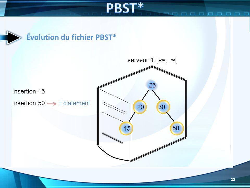 PBST* Évolution du fichier PBST* serveur 1: ]-∞,+∞[ 25 Insertion 15